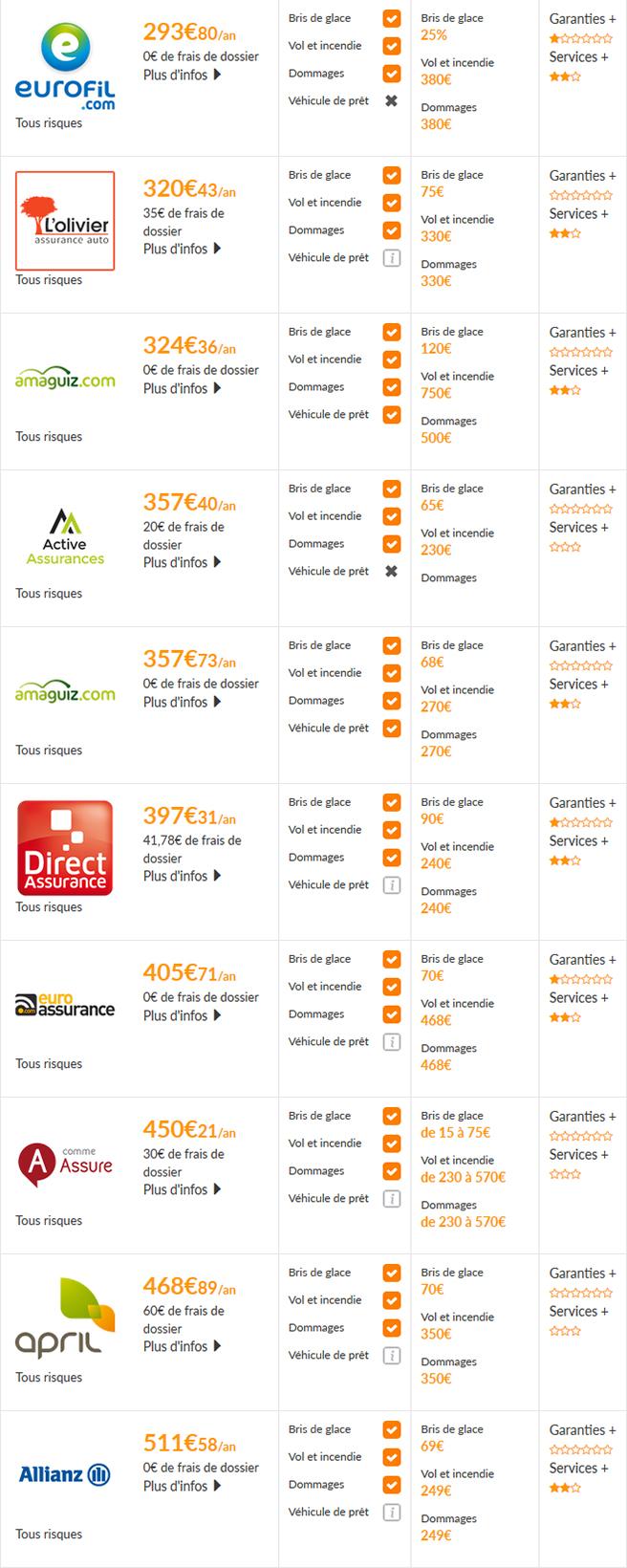 eurofil assurance voiture eurofil auto avis eurofil assurance voiture habitation moto telephone. Black Bedroom Furniture Sets. Home Design Ideas
